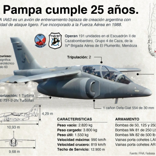 Pampa's 25 years