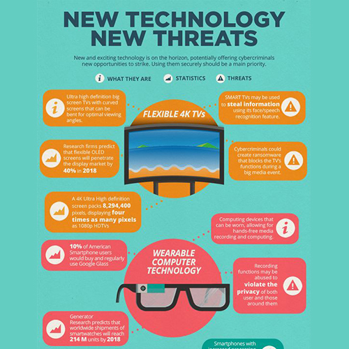 Technology Infographic Design