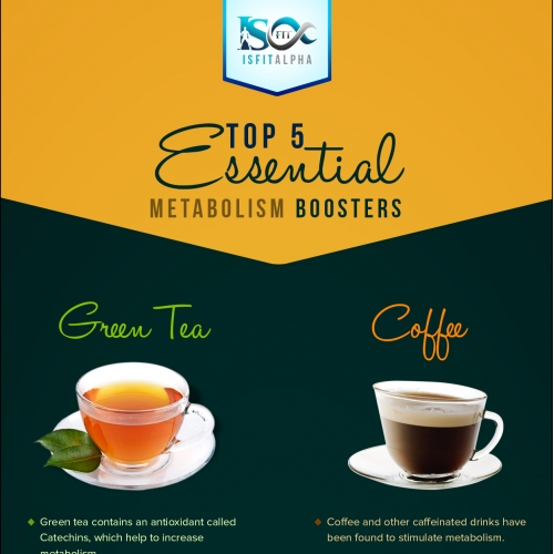 ISFit Infographics Top 5 Essential Metabolism