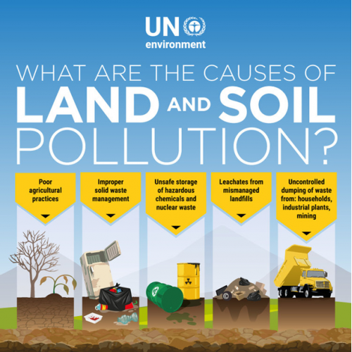 UNEP - Land and Soil