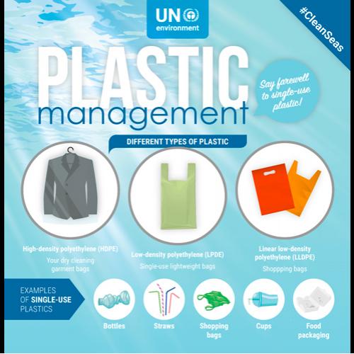Plastic management - UNEP