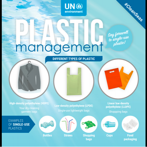 Plastic management - UNEP