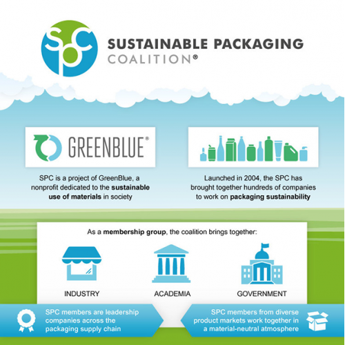 Green Blue Infographic