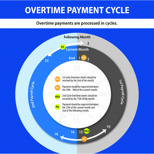 Company Overtime Payment Infographic