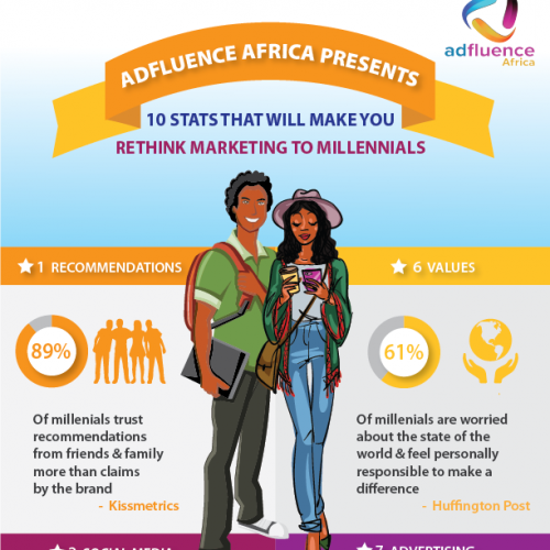 Adfluence Africa Infographic