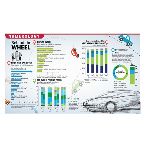 car buyer infographic