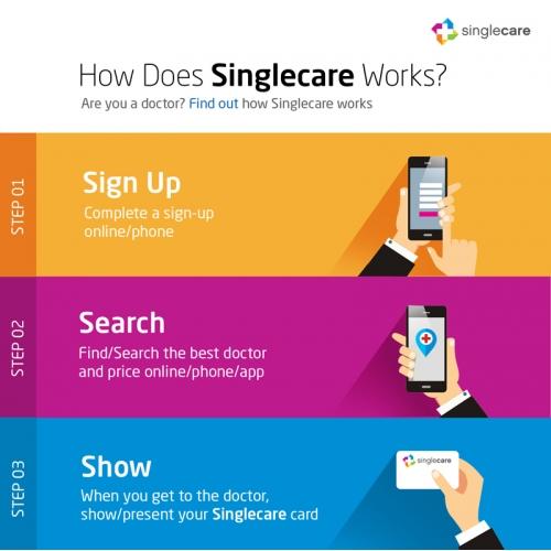 singlecare infographic