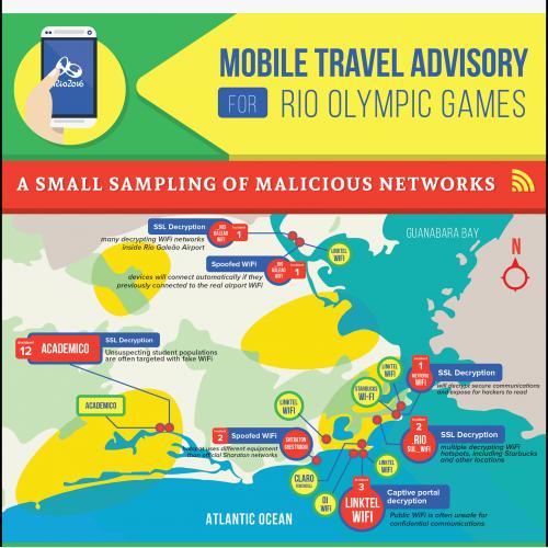Mobile Travel Advisory Infographic