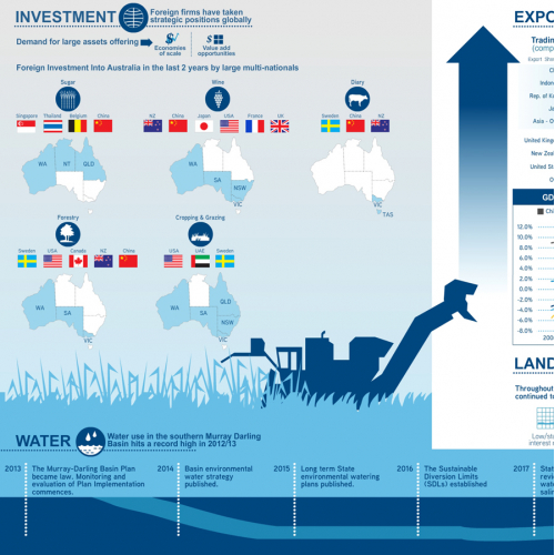 Real estate summary infographic