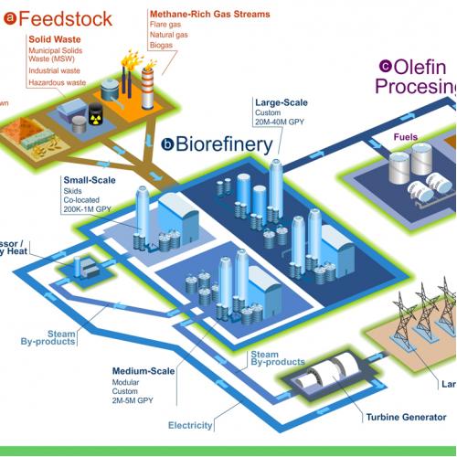 Energy process infographic