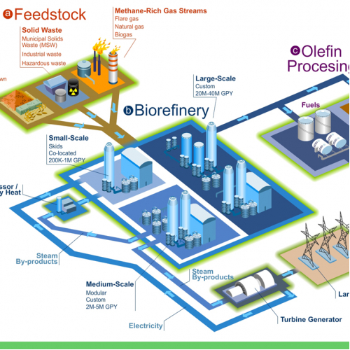 Energy process infographic