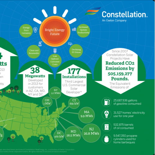 Solar Energy Promotional for Constellation