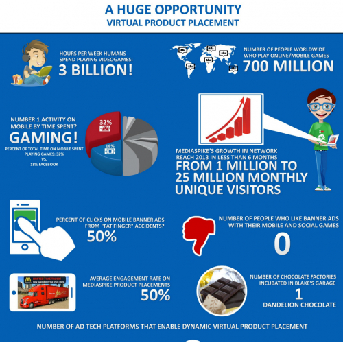 Virtual Placement Infographic
