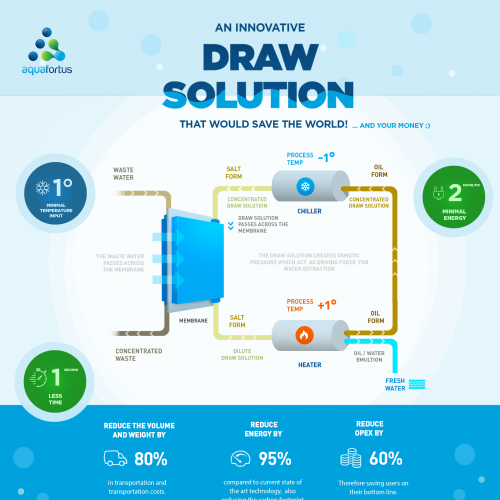 infographic - draw solution
